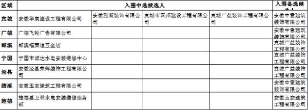 中国邮政储蓄银行宣城市分行零星